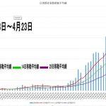 新型コロナウイルス移動平均線 期間変更