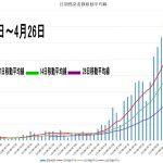 移動平均線で分析!新型コロナウイルス(covid-19)