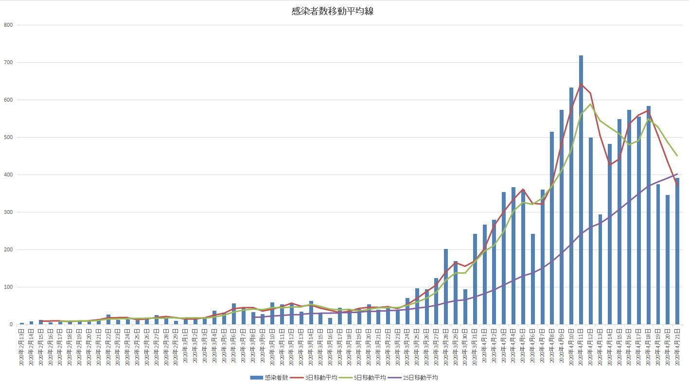 新型コロナウイルス(covid-19)移動平均線