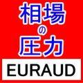 相場の圧力 EURAUD