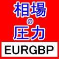 相場の圧力 EURGBP