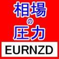 相場の圧力 EURNZD