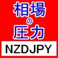 相場の圧力 NZDJPY